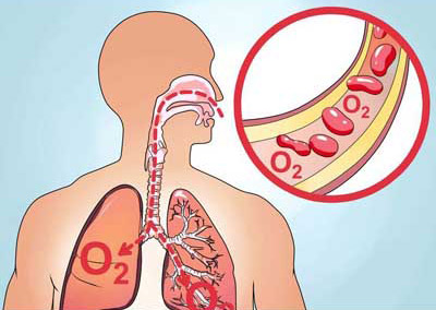عوارض کمبود اکسیژن